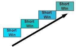 Develop motivation through short wins 1