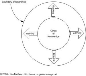 Steve Harris circle of knowledge