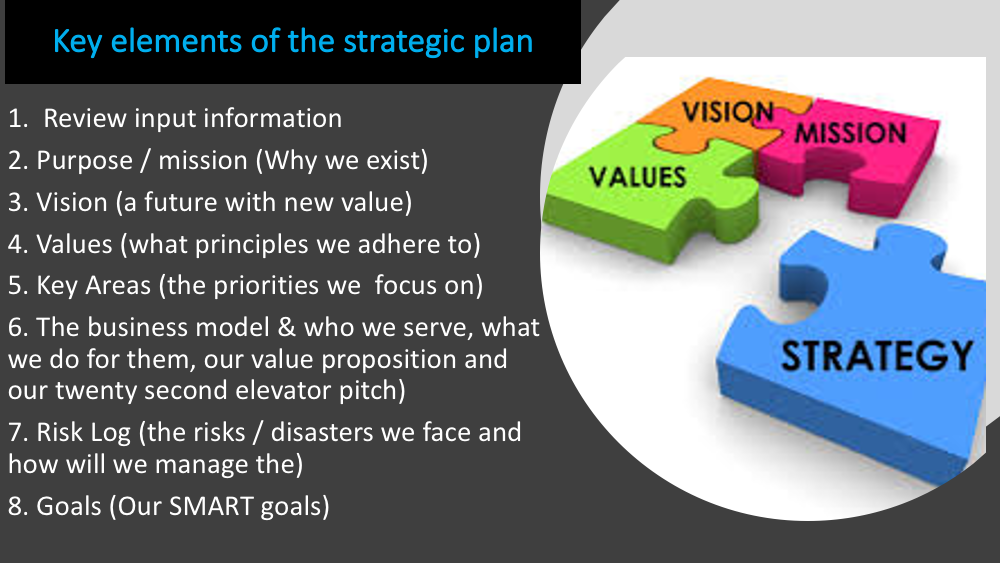 Strategic Planning With Dr Steve Harris 2